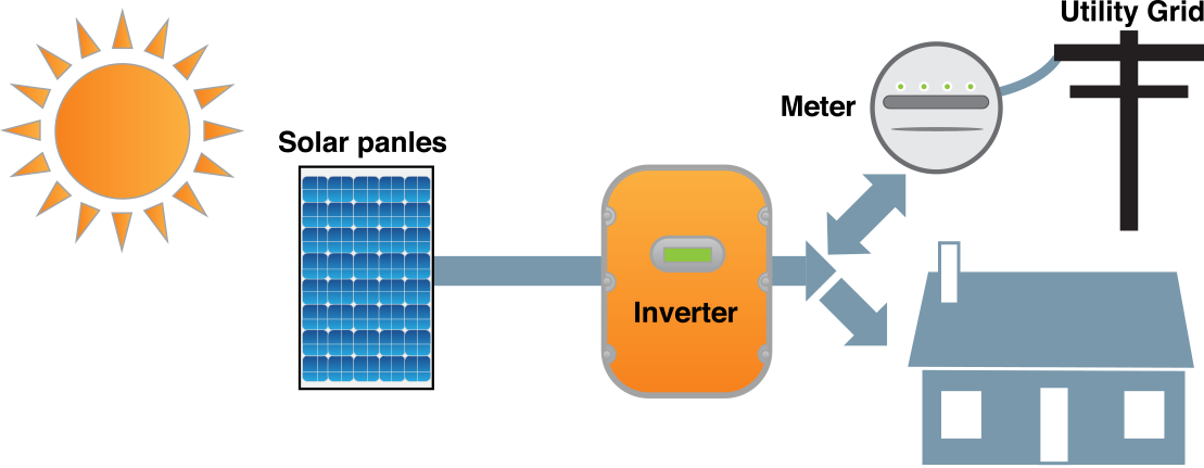How Solar Works on off grid solar diagram